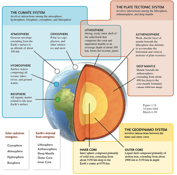 climate tools seek to bend nature The definition, (used, especially before a noun, with a specifying or particularizing effect, as opposed to the indefinite or generalizing force of the indefinite.
